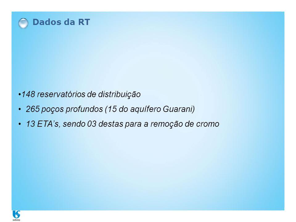 Dados da RT 148 reservatórios de distribuição.