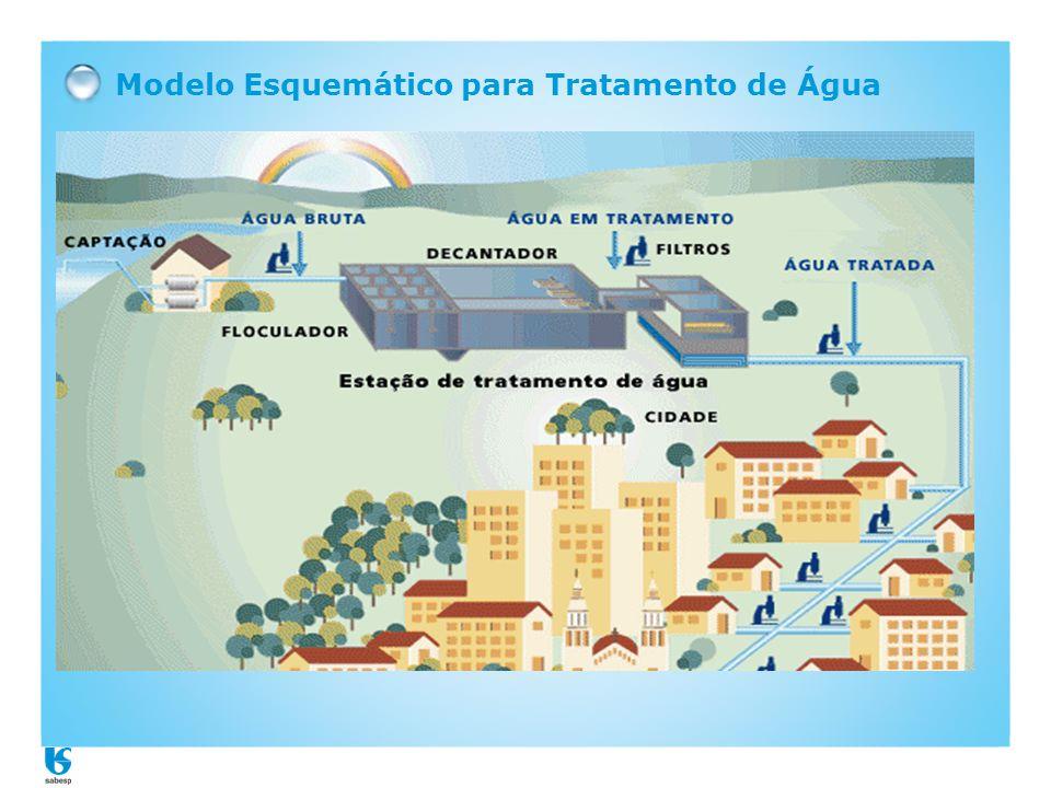 Modelo Esquemático para Tratamento de Água