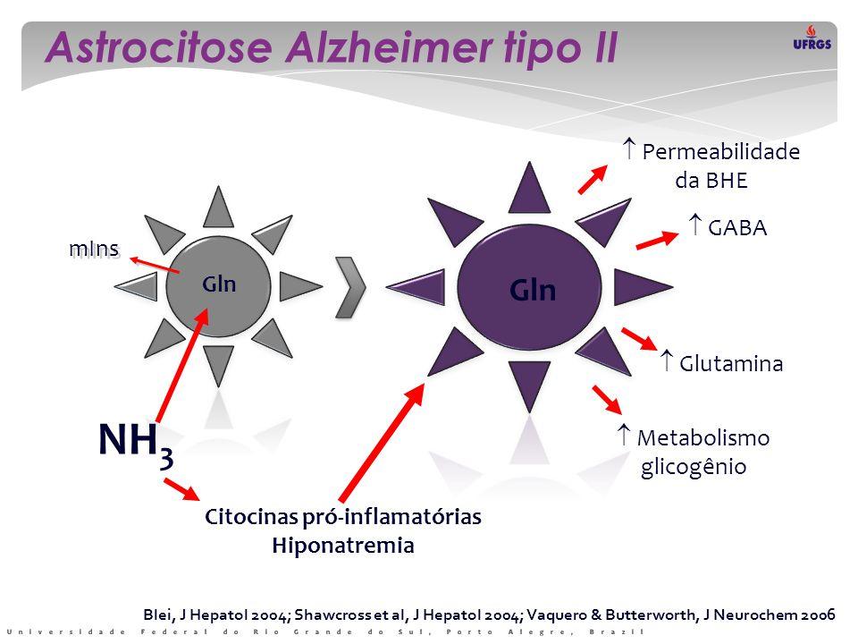 Citocinas pró-inflamatórias Hiponatremia