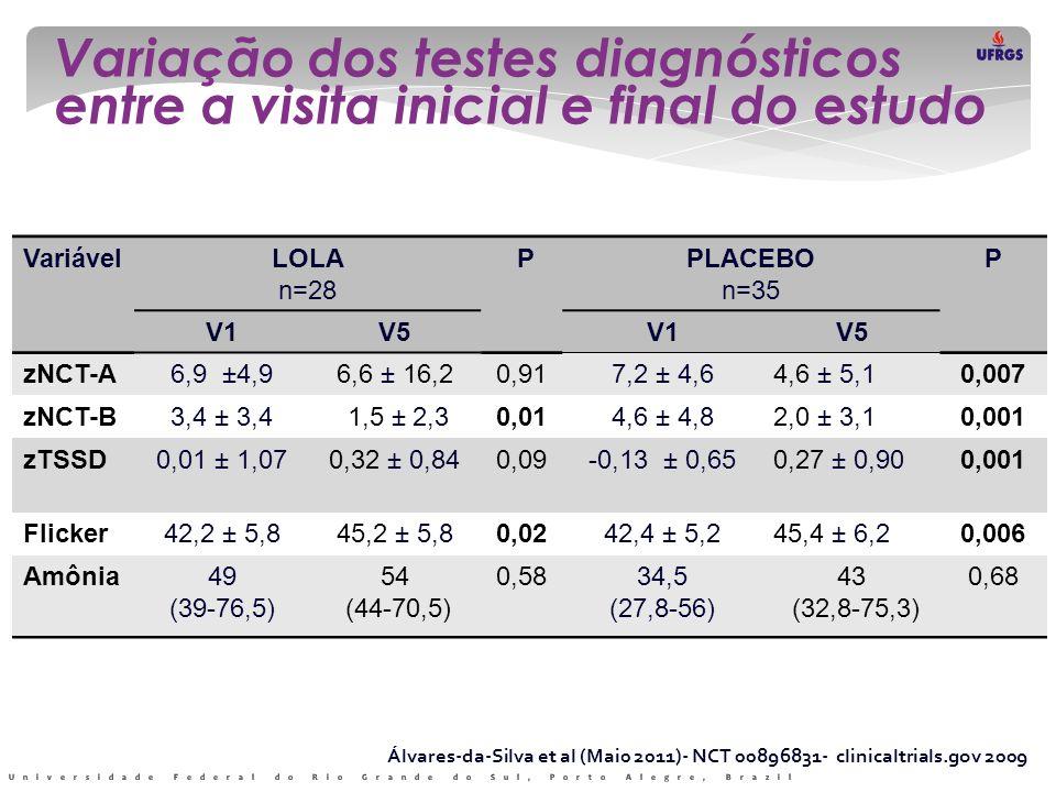 Variação dos testes diagnósticos entre a visita inicial e final do estudo