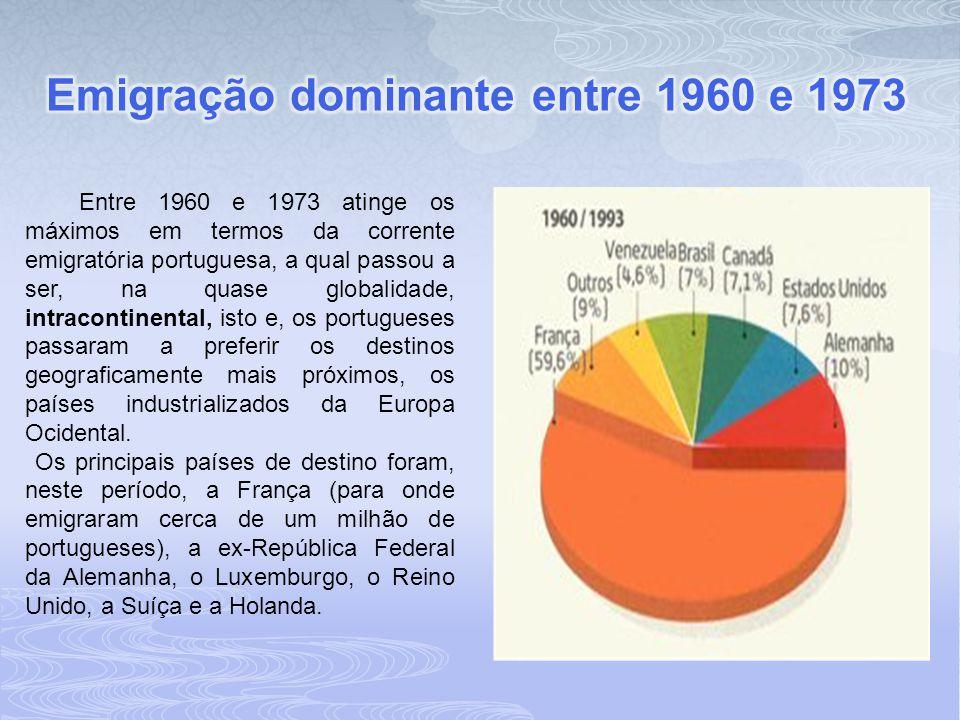 Emigração dominante entre 1960 e 1973