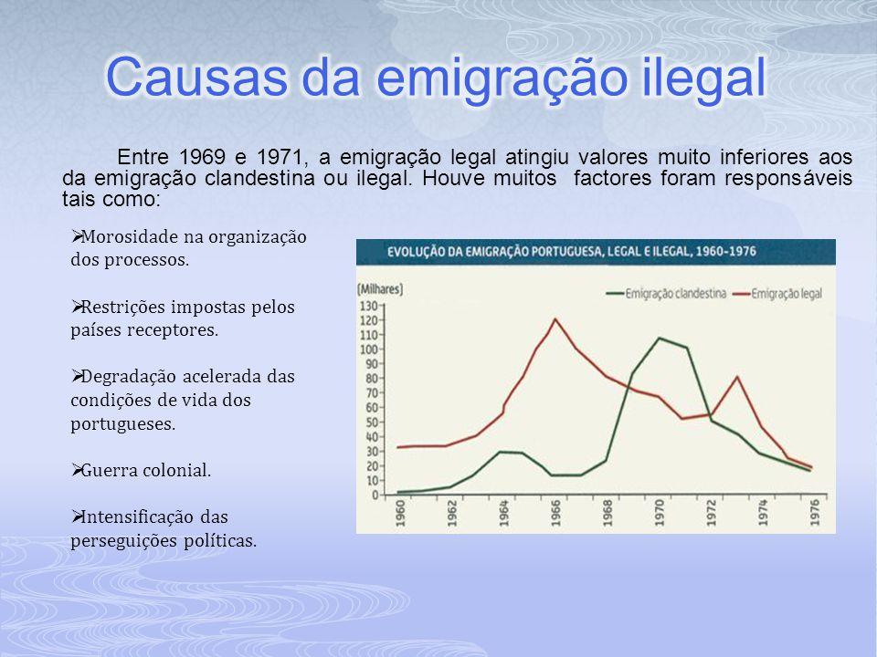 Causas da emigração ilegal