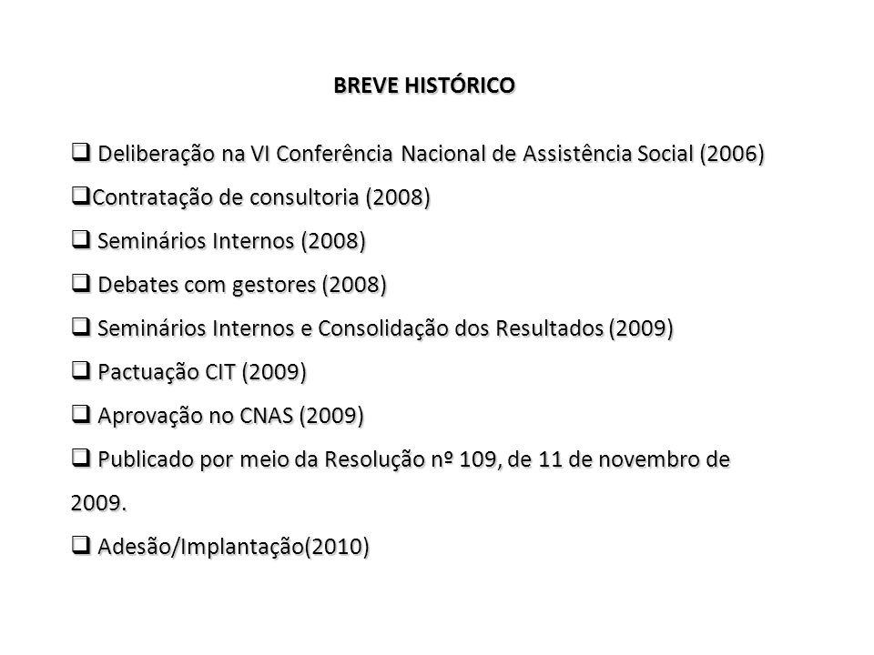 BREVE HISTÓRICO Deliberação na VI Conferência Nacional de Assistência Social (2006) Contratação de consultoria (2008)