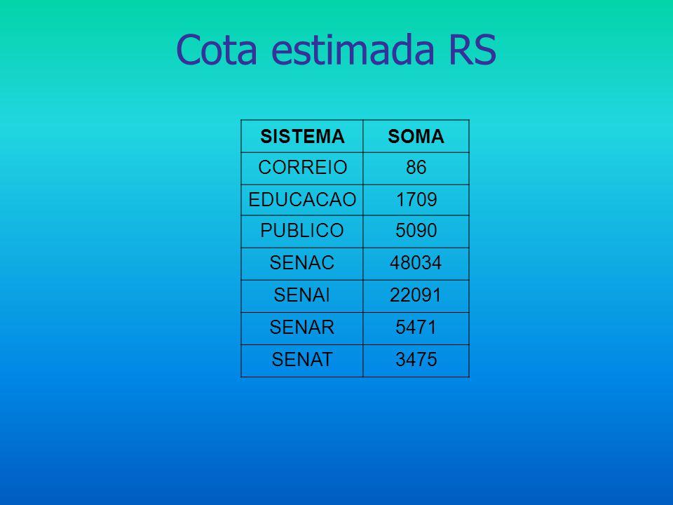 Cota estimada RS SISTEMA SOMA CORREIO 86 EDUCACAO 1709 PUBLICO 5090