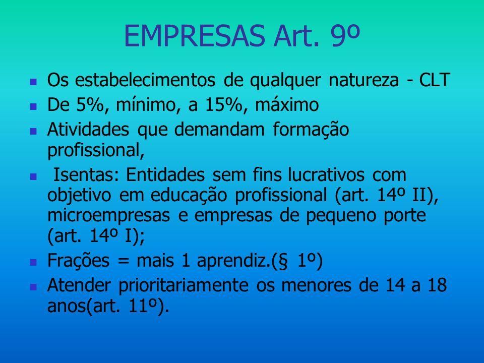 EMPRESAS Art. 9º Os estabelecimentos de qualquer natureza - CLT