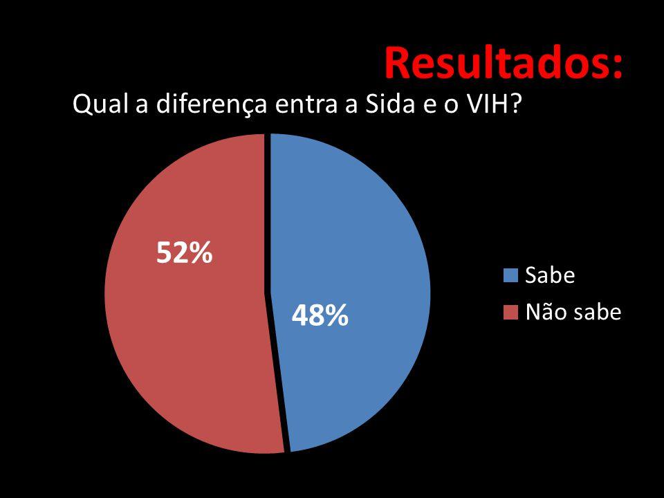 Resultados: Qual a diferença entra a Sida e o VIH 52% 48%