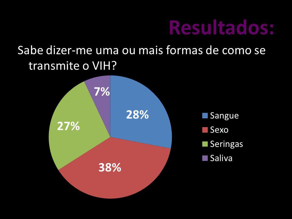Resultados: Sabe dizer-me uma ou mais formas de como se transmite o VIH 7% 28% 27% 38%