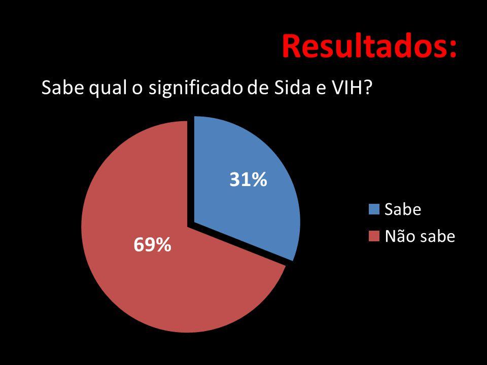 Resultados: Sabe qual o significado de Sida e VIH 31% 69%