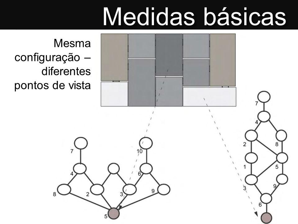 Medidas básicas Mesma configuração – diferentes pontos de vista