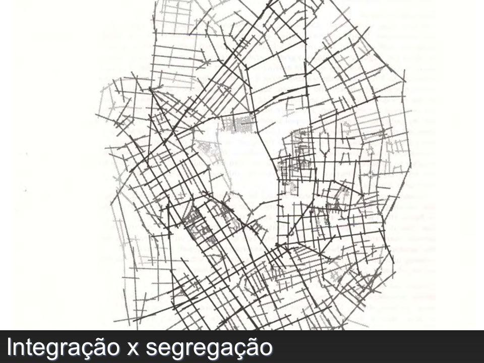 Integração x segregação