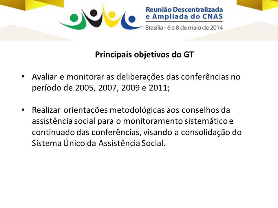 Principais objetivos do GT