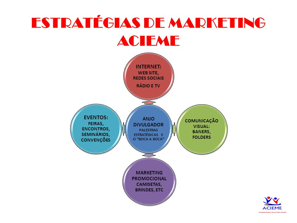 ESTRATÉGIAS DE MARKETING ACIEME