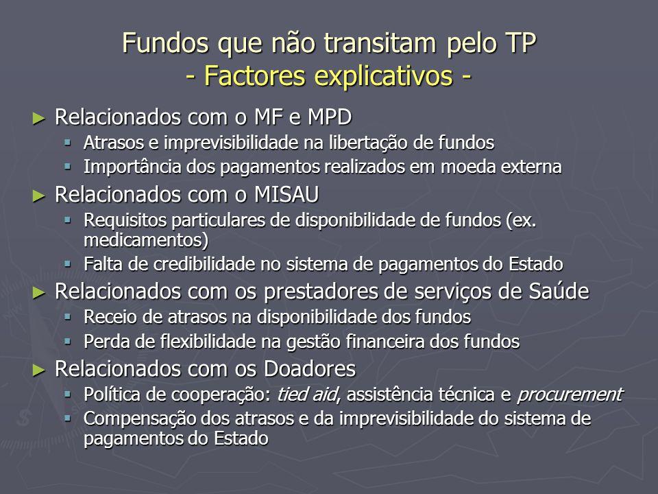 Fundos que não transitam pelo TP - Factores explicativos -