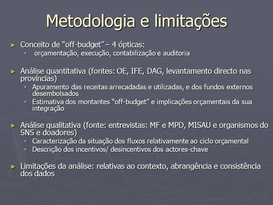 Metodologia e limitações