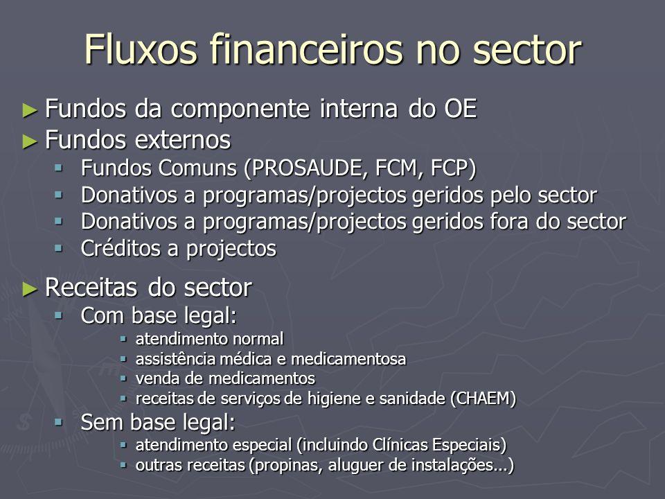 Fluxos financeiros no sector