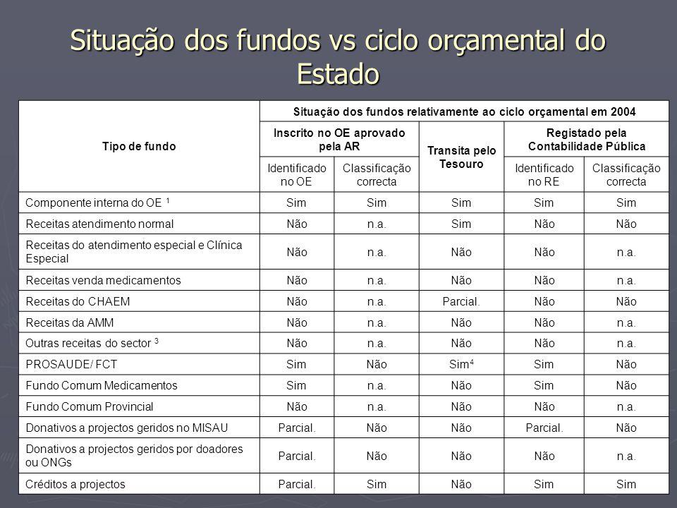 Situação dos fundos vs ciclo orçamental do Estado