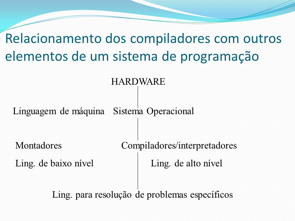 Relacionamento dos compiladores com outros elementos de um sistema de programação