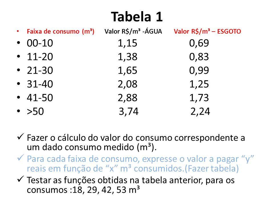 Tabela 1 Faixa de consumo (m³) Valor R$/m³ -ÁGUA Valor R$/m³ – ESGOTO. 00-10 1,15 0,69.
