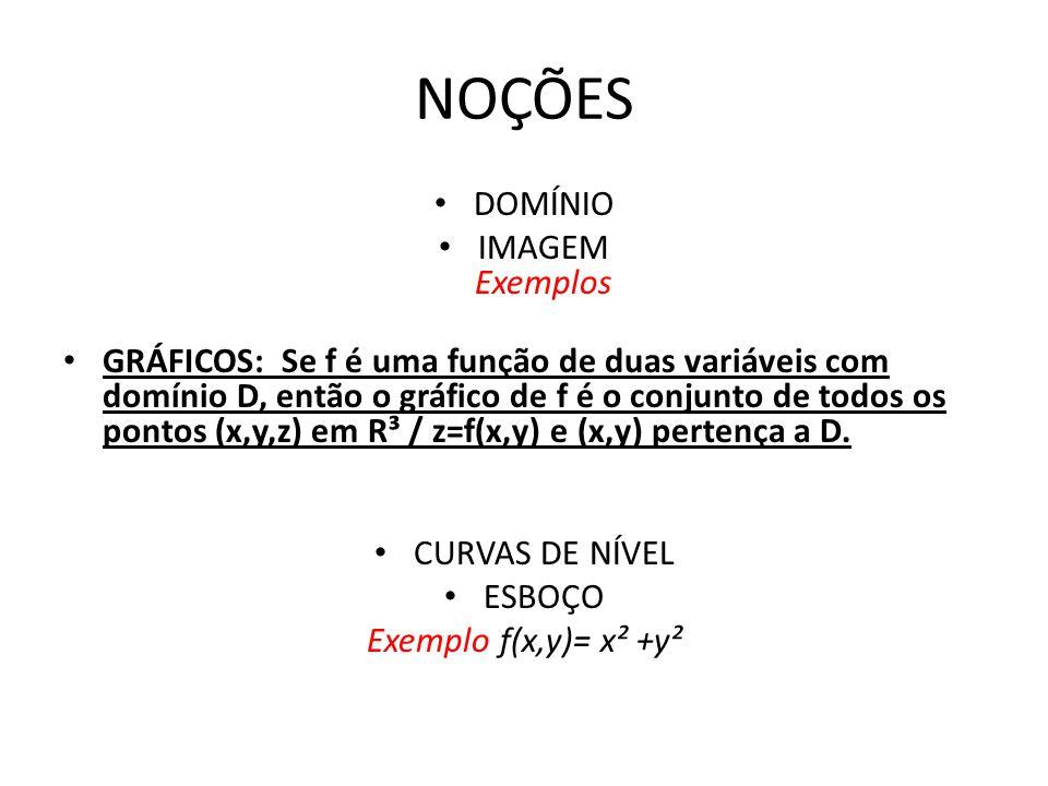 NOÇÕES DOMÍNIO IMAGEM Exemplos