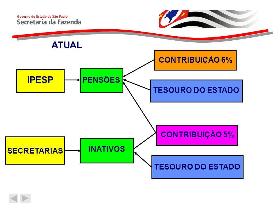 ATUAL IPESP CONTRIBUIÇÃO 6% PENSÕES TESOURO DO ESTADO CONTRIBUIÇÃO 5%