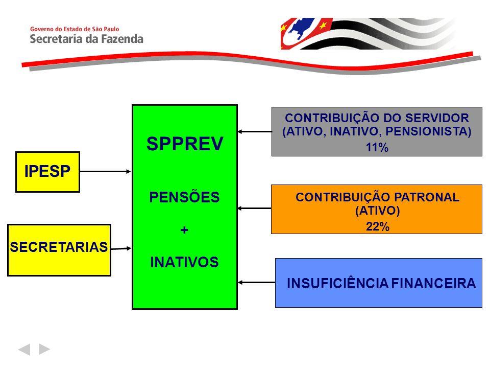 SPPREV IPESP PENSÕES + INATIVOS SECRETARIAS INSUFICIÊNCIA FINANCEIRA