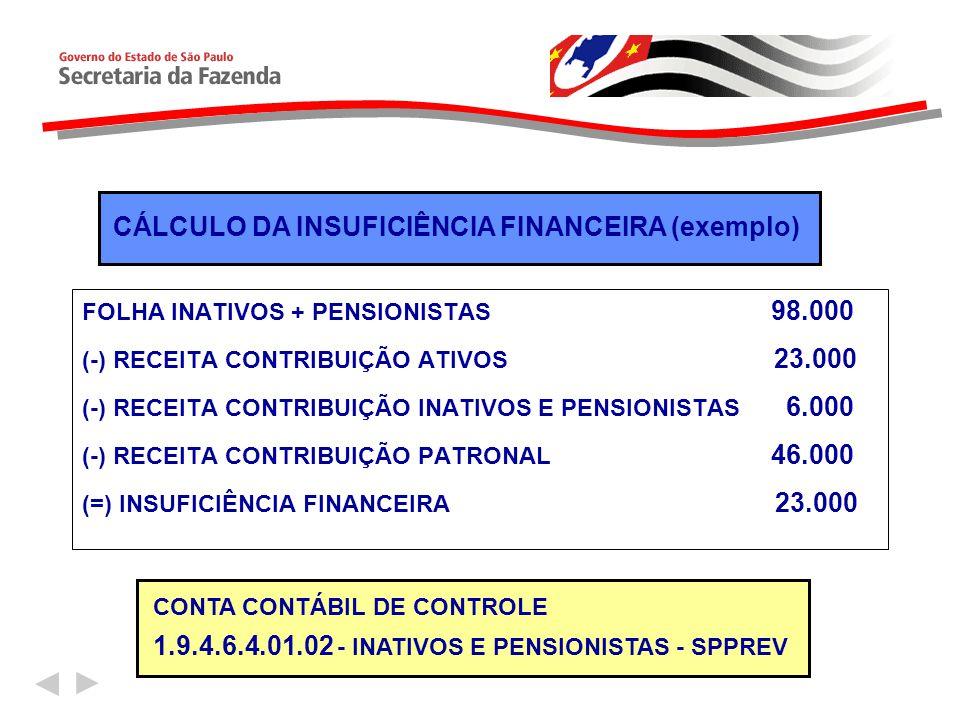 CÁLCULO DA INSUFICIÊNCIA FINANCEIRA (exemplo)