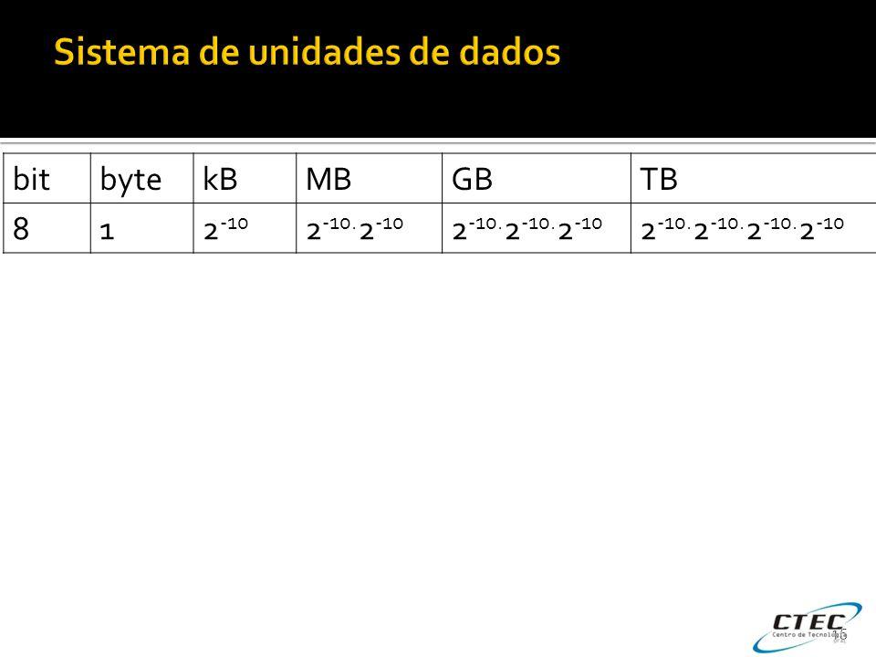 Sistema de unidades de dados