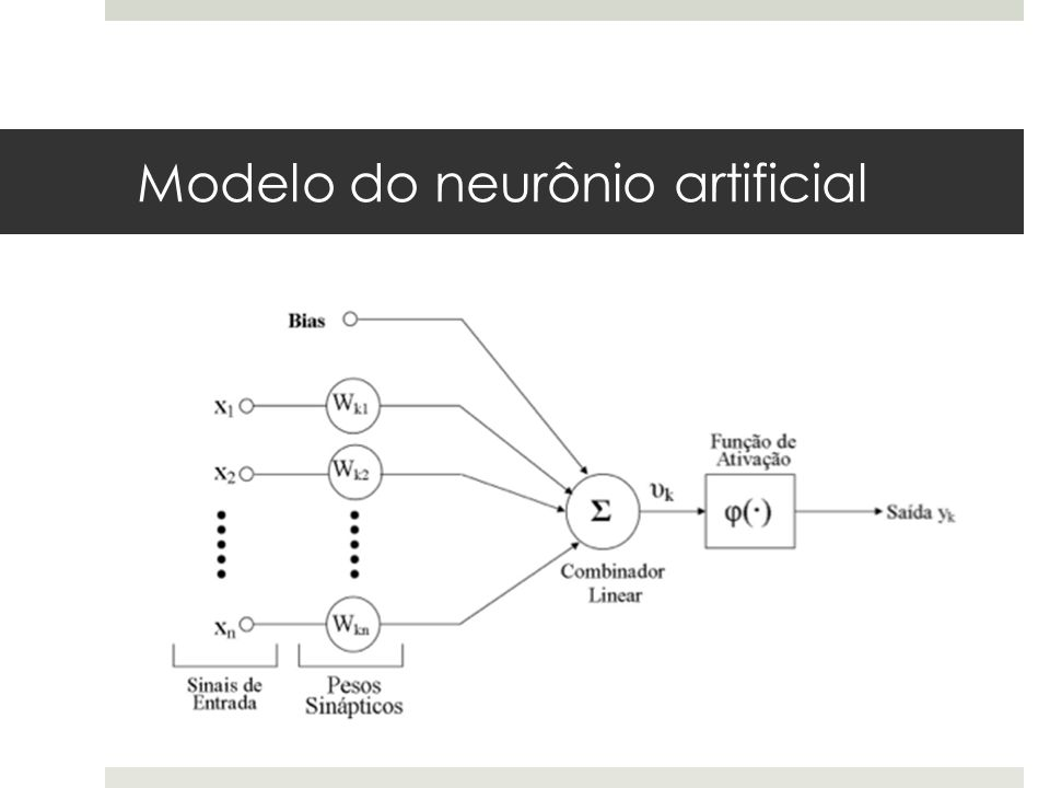 Modelo do neurônio artificial