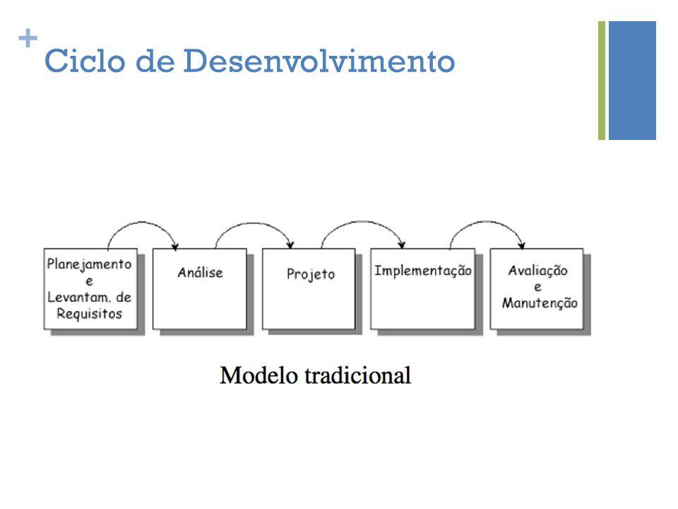 Ciclo de Desenvolvimento