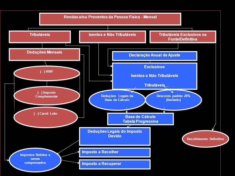 Rendas e/ou Proventos da Pessoa Física - Mensal