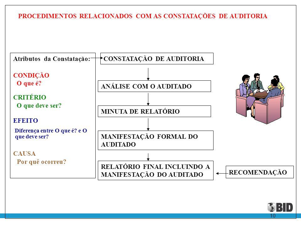 PROCEDIMENTOS RELACIONADOS COM AS CONSTATAÇÕES DE AUDITORIA