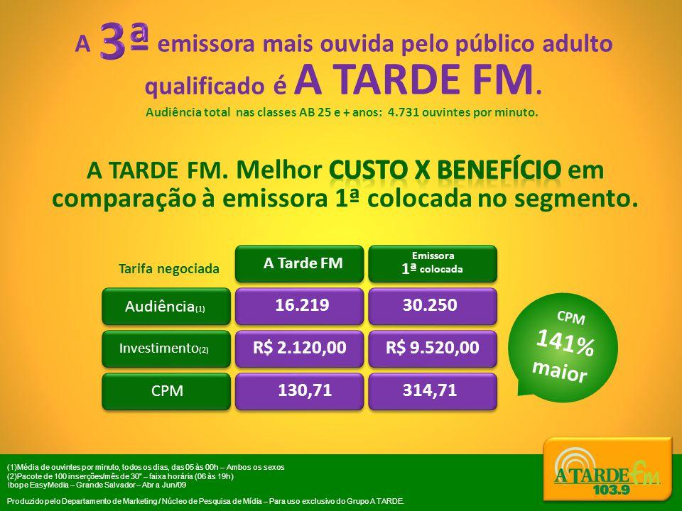 3ª A emissora mais ouvida pelo público adulto qualificado é A TARDE FM.