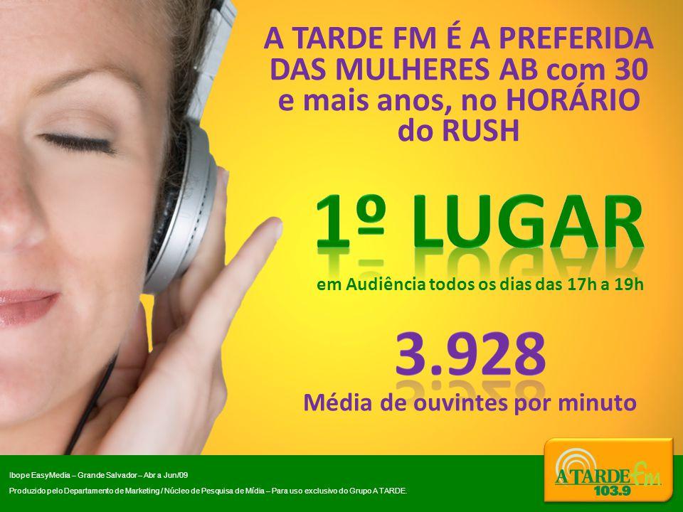 Média de ouvintes por minuto