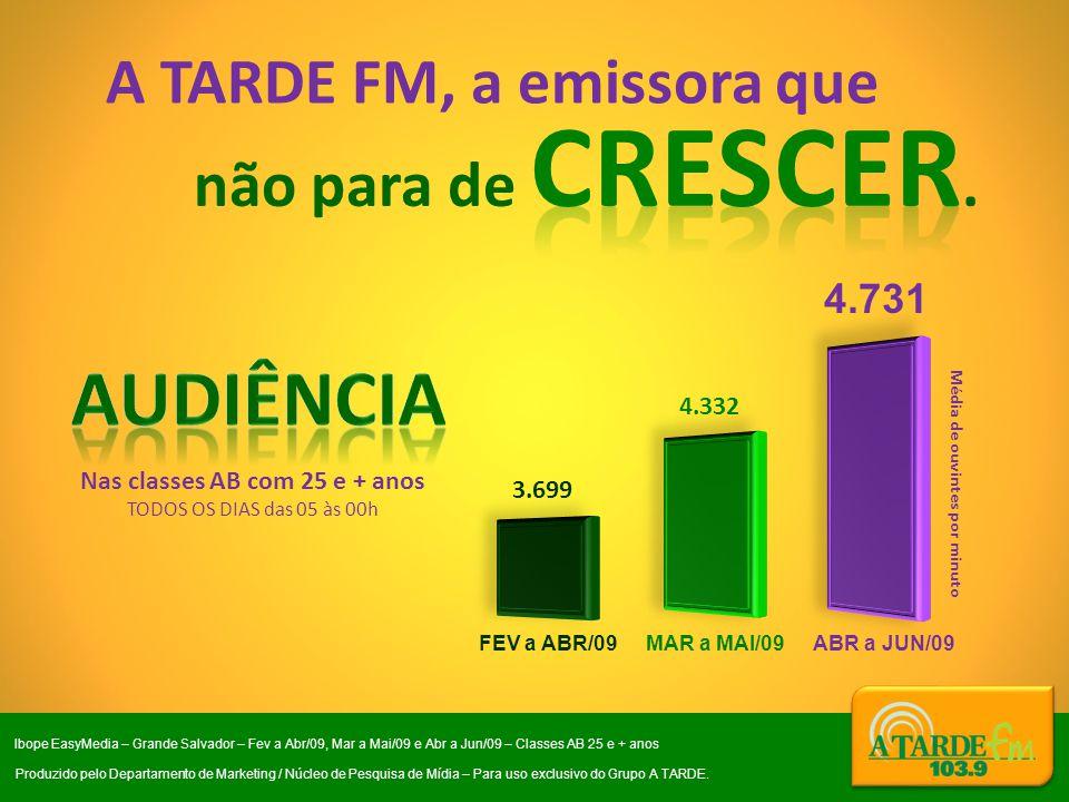 Audiência A TARDE FM, a emissora que não para de crescer. 4.731 4.332