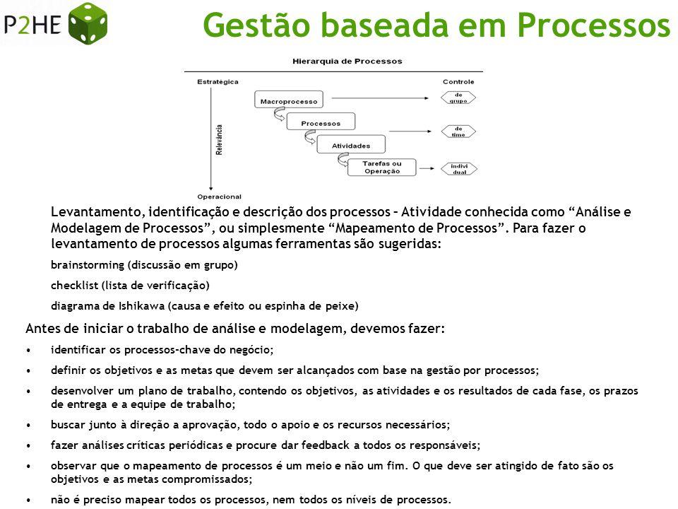 Gestão baseada em Processos