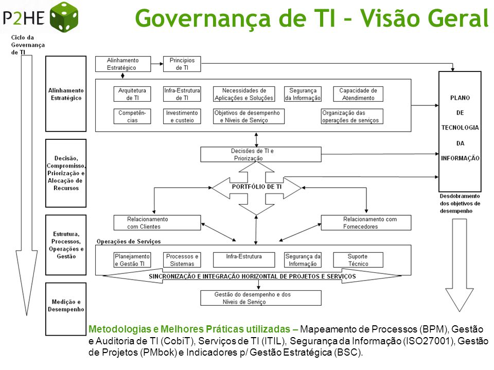 Governança de TI – Visão Geral