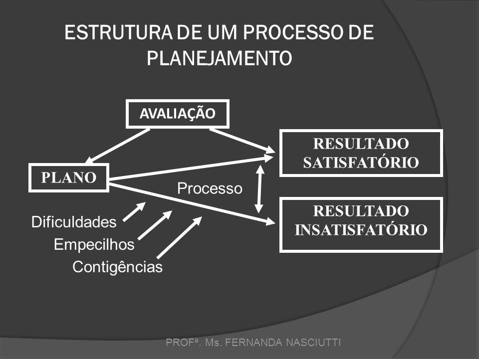 ESTRUTURA DE UM PROCESSO DE PLANEJAMENTO