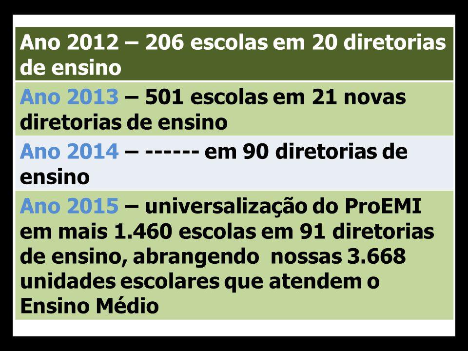 Ano 2012 – 206 escolas em 20 diretorias de ensino