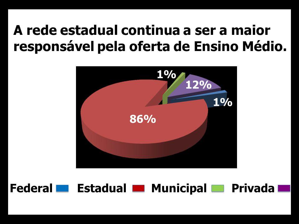 A rede estadual continua a ser a maior responsável pela oferta de Ensino Médio.