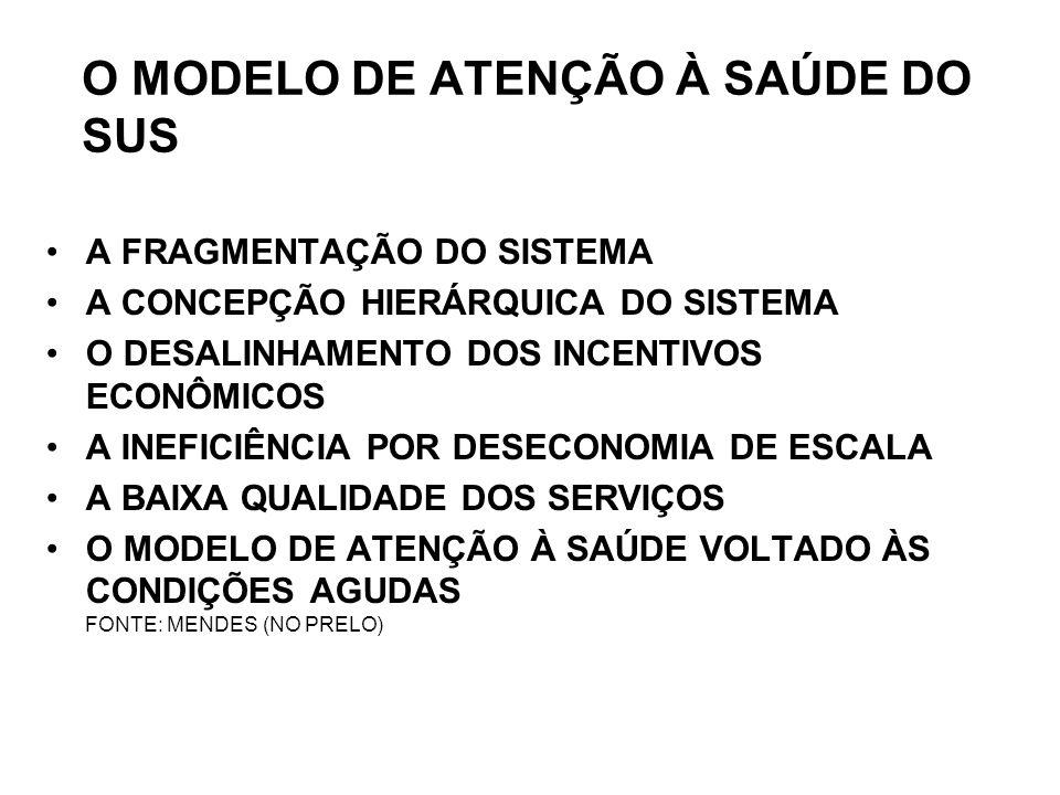 O MODELO DE ATENÇÃO À SAÚDE DO SUS