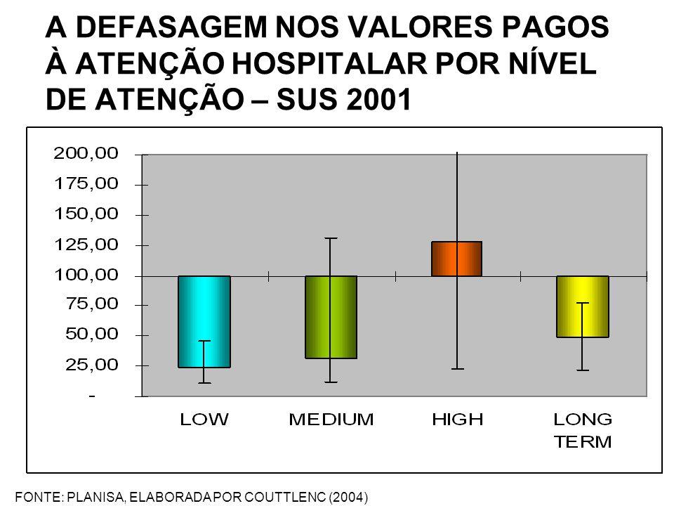 A DEFASAGEM NOS VALORES PAGOS À ATENÇÃO HOSPITALAR POR NÍVEL DE ATENÇÃO – SUS 2001