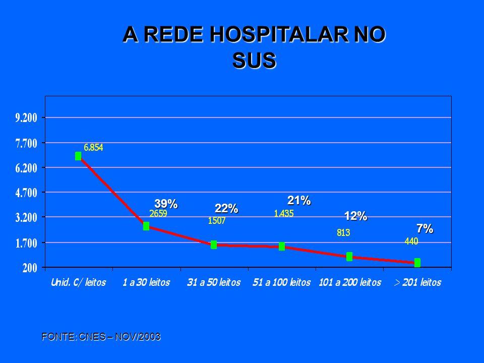 A REDE HOSPITALAR NO SUS