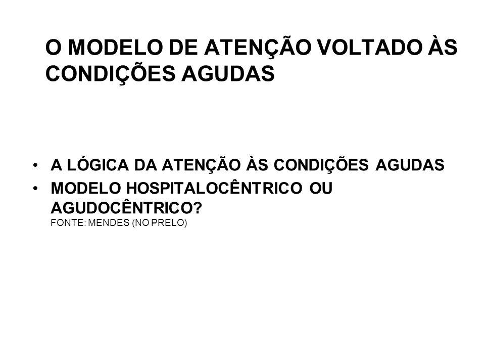O MODELO DE ATENÇÃO VOLTADO ÀS CONDIÇÕES AGUDAS