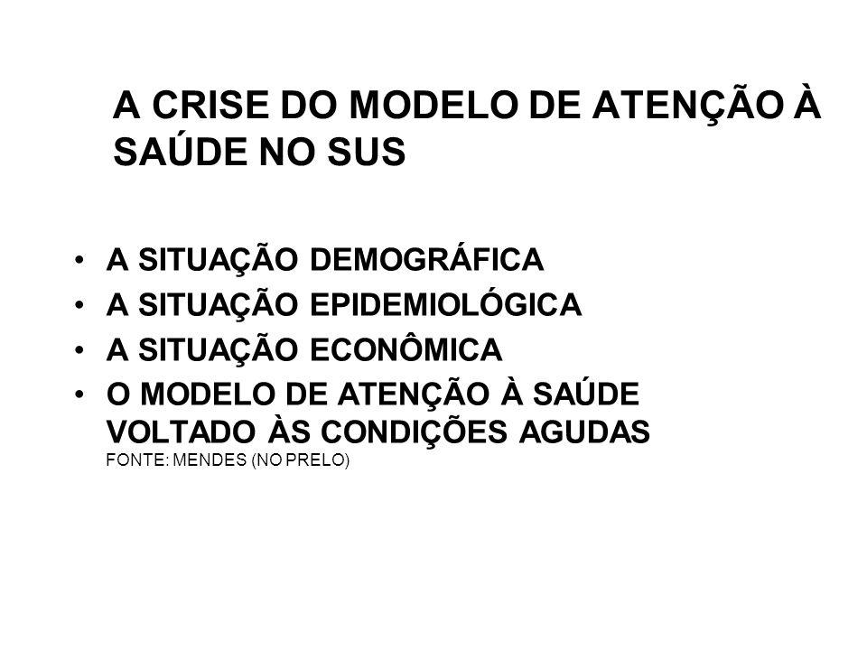 A CRISE DO MODELO DE ATENÇÃO À SAÚDE NO SUS