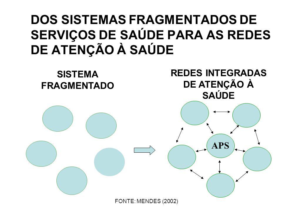 REDES INTEGRADAS DE ATENÇÃO À SAÚDE