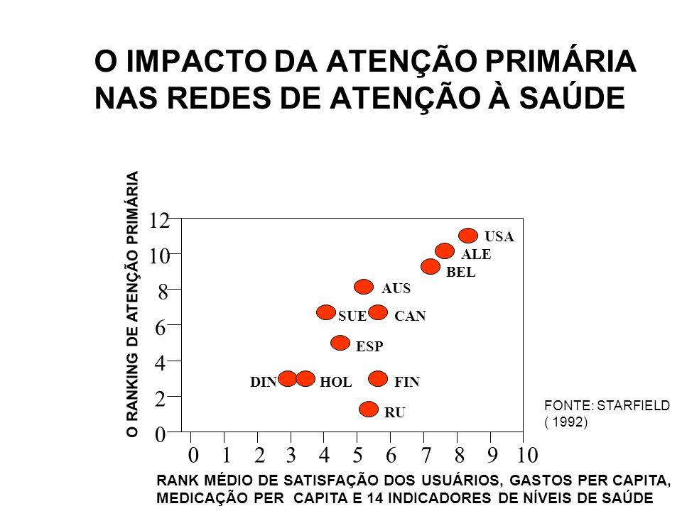 O IMPACTO DA ATENÇÃO PRIMÁRIA NAS REDES DE ATENÇÃO À SAÚDE