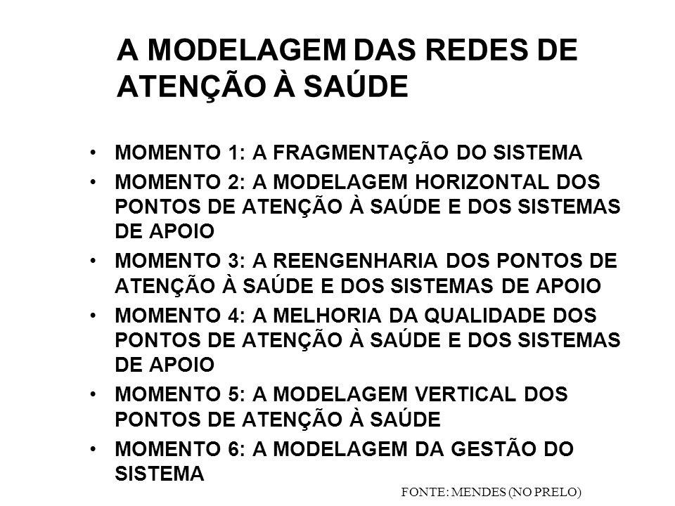 A MODELAGEM DAS REDES DE ATENÇÃO À SAÚDE