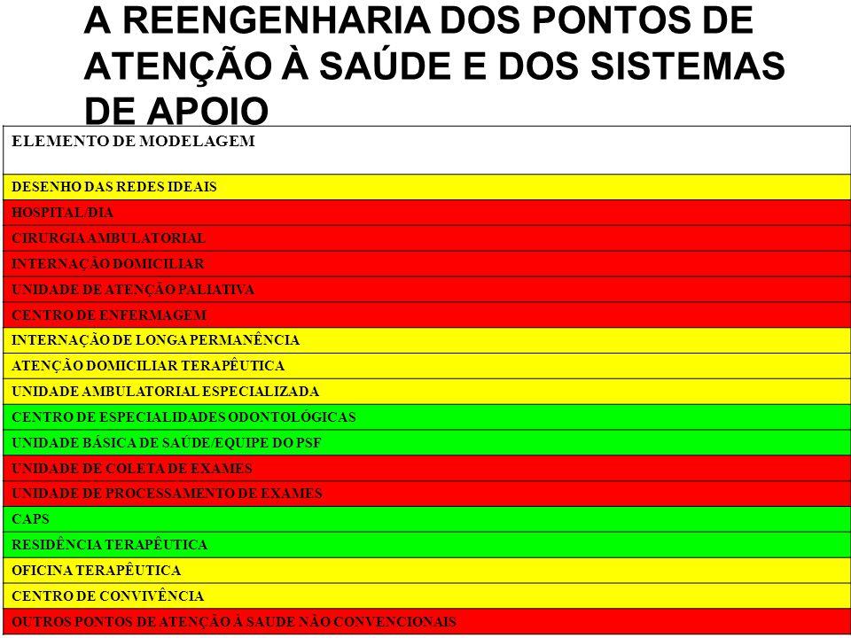 A REENGENHARIA DOS PONTOS DE ATENÇÃO À SAÚDE E DOS SISTEMAS DE APOIO