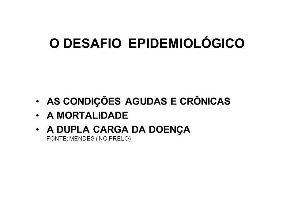 O DESAFIO EPIDEMIOLÓGICO