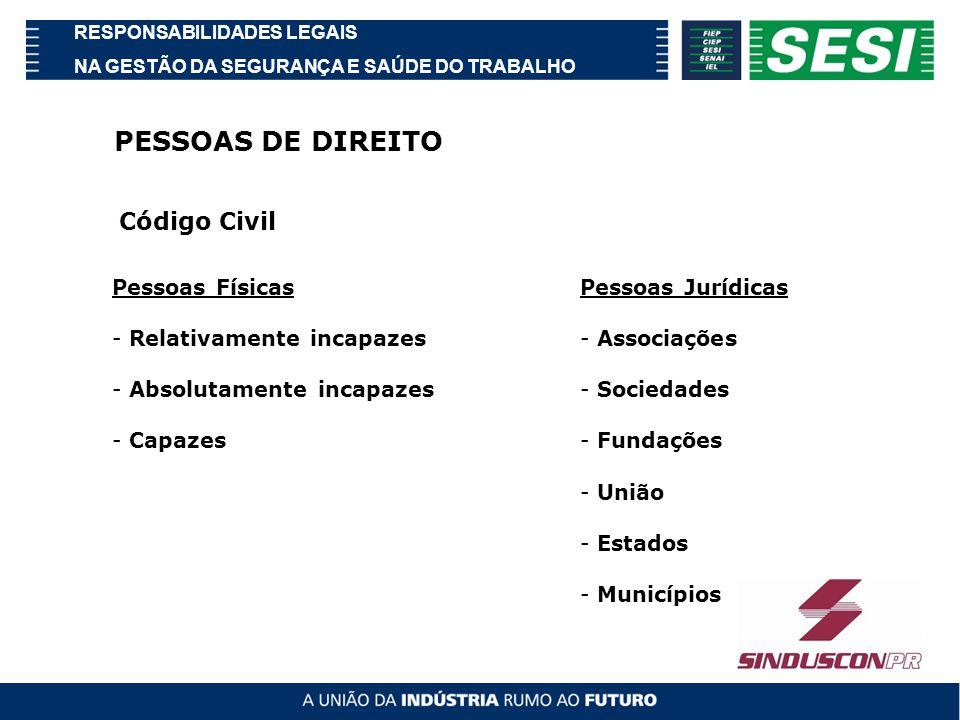 PESSOAS DE DIREITO Código Civil Pessoas Físicas